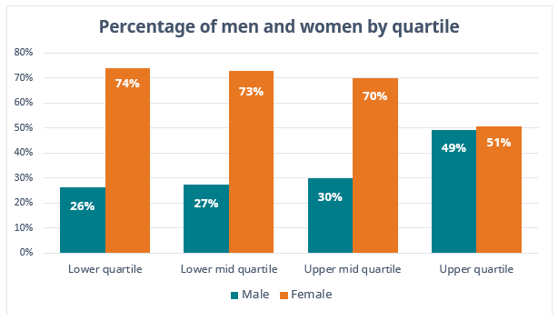 WaterAid Gender Pay Gap statement percentage of men and women by quartile