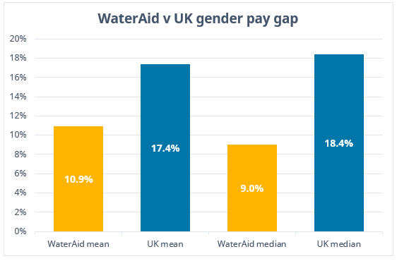 WaterAid Pay Gap Statement Graph